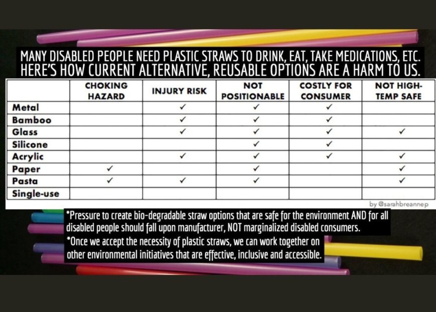"The background shows plastic drinking straws in different colors. The main image over the background is a chart. The text above the chart says, ""Many disabled plastic people need plastic straws to drink, eat, take medications, etc. Here's how current alternative, reusable options are a harm to us."" The left side column lists the options: Metal, Bamboo, Glass, Silicone, Acrylic, Paper, Pasta, Single-use. The top row lists the possible harms: Choking hazard, Injury risk, Not positionable, Costly for consumer, Not high-temp safe. For metal, the columns for injury risk, not positionable, and costly for consumer are marked with a check. For Bamboo, the same three columns are marked. For Glass, almost all columns (except choking hazard) are marked. For Silicone, the columns for not Positionable and Costly for consumer are marked. For acrylic, almost all columns (except choking hazard) are marked. For paper, the columns for choking hazard, not positionable, and not high-temp safe are marked. For Pasta, almost all columns (except ""costly for consumer"") are marked. None of the columns are marked for ""single-use"". Below the chart are these two bullet points: ""*Pressure to create bio-degradable straw options that are safe for the environment AND for all disabled people should fall upon manufacturer, NOT marginalized disabled consumers. *Once we accept the necessity of plastic straws, we can work together on other environmental initiatives that are effective, inclusive and accessible."""